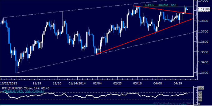EUR/USD Technical Analysis – Rally Stalls at March Top