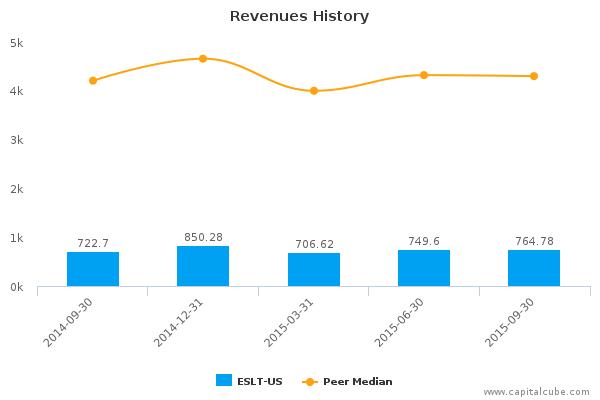Elbit Systems Ltd. Earnings Q3, 2015