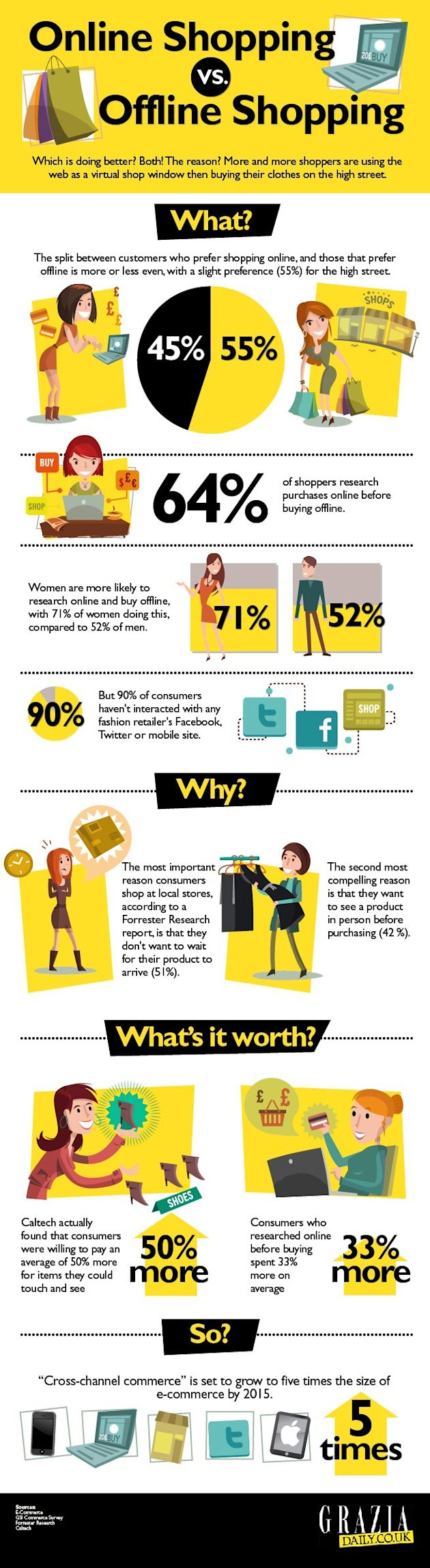 Which Is Better: Shopping On The High Street Or Online? Grazia's INFOGRAPHIC Has The Answer!