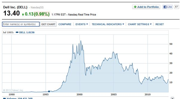Dell Stock Chart
