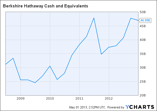 BRK.B Cash and Equivalents Chart