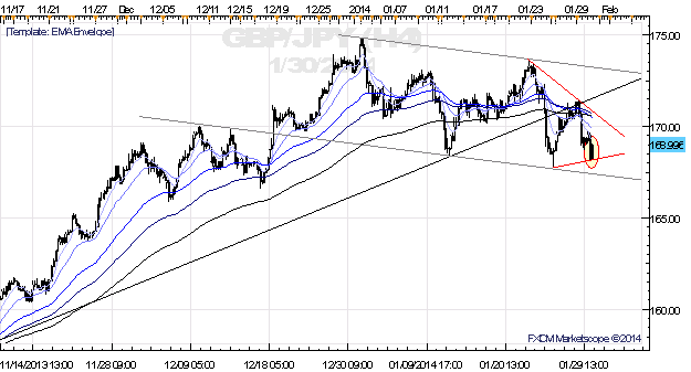 JPY-Crosses_Begin_Consolidating_into_Triangles_-_Breakouts_Looming_body_x0000_i1030.png, JPY-Crosses Begin Consolidating into Triangles - Breakouts Looming