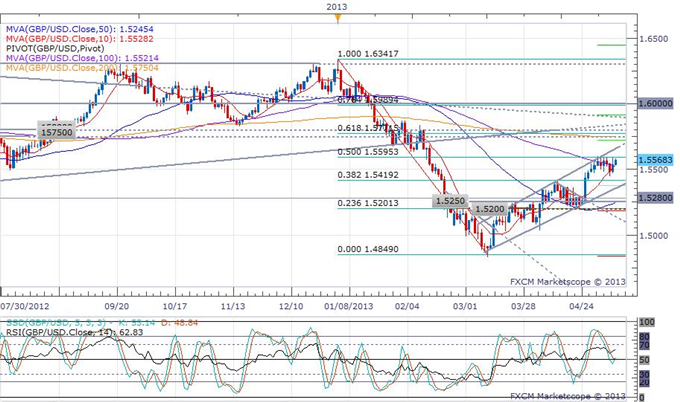 UK_Industrial_Production_Beats_Expectations_in_May_body_gbpusd.png, UK Industrial Production Beats Expectations in May