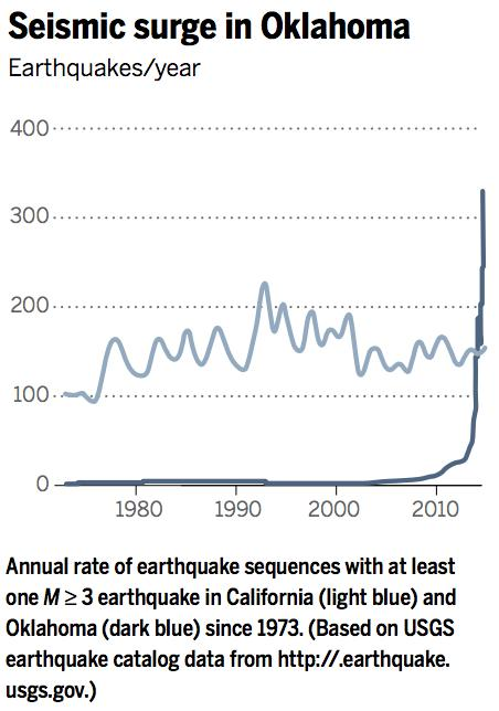 Scientists think it's no coincidence earthquakes spike after an oil company starts fracking