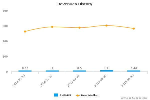Allied Healthcare Products, Inc. Earnings Q1, 2016