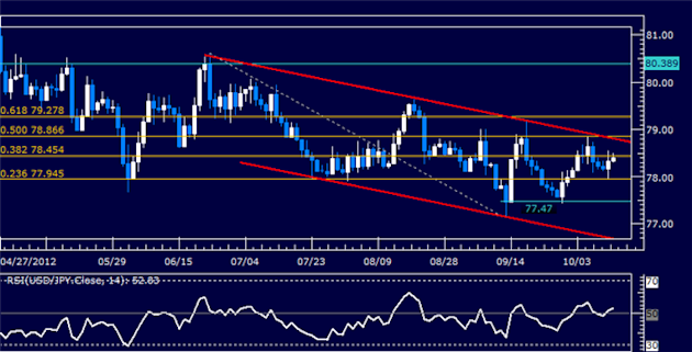 USDJPY_Classic_Technical_Report_10.12.2012_body_Picture_5.png, USDJPY Classic Technical Report 10.12.2012