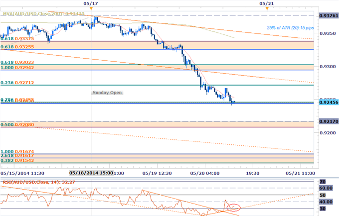 AUDUSD Scalps Target Channel Break- Bearish Sub 9300