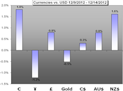 Forex_Weekly_Trading_Forecast_for_December_16_22_2012_body_Chart_1.png, Forex Weekly Trading Forecast for December 16 - 22, 2012