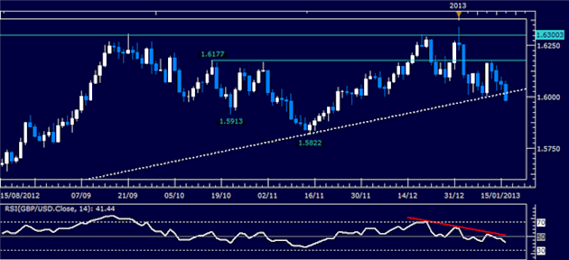 Forex_Analysis_GBPUSD_Classic_Technical_Report_01.16.2013_body_Picture_1.png, Forex Analysis: GBP/USD Classic Technical Report 01.16.2013