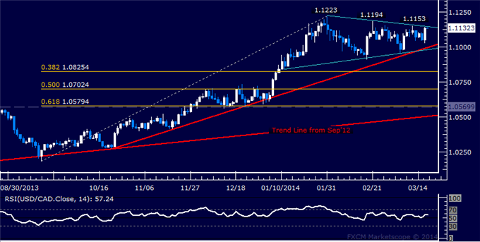 dailyclassics_usd-cad_body_Picture_7.png, Forex: USD/CAD Technical Analysis – Trend Line Marks Support