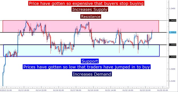 how_to_trade_eurusd_range_body_Picture_3.png, Learn Forex:  Trading the Range in EURUSD