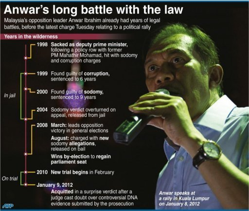 Timeline of legal battles for Malaysian opposition leader Anwar Ibrahim