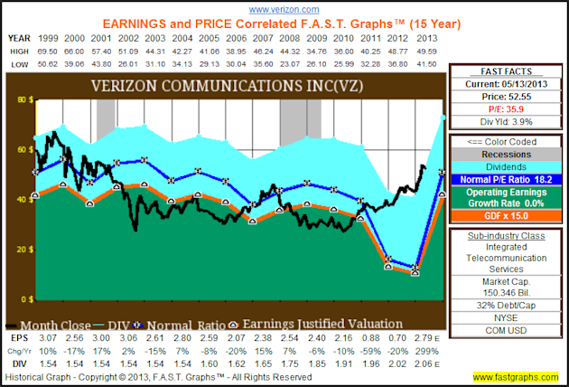 The Dow Hits All Time Highs, But The Truth Is It Remains Cheaply Valued image VZ1