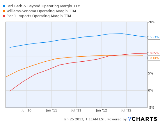 BBBY Operating Margin TTM Chart