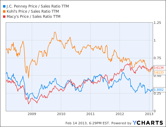 JCP Price / Sales Ratio TTM Chart
