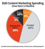 Study Shows Producing Enough Content is Marketers Biggest Challenge image spending