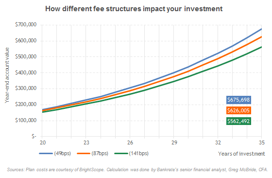 How different fee structures impact your investment