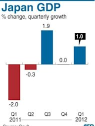 Graphic charting the level of Japan's GDP, which grew by 1.0 percent in the January-March quarter, figures showed Thursday. Japan's economy grew by a faster-than-expected 1.0 percent in the three months to March, official figures showed Thursday, as rising domestic demand and a boost in exports kept it on the recovery path