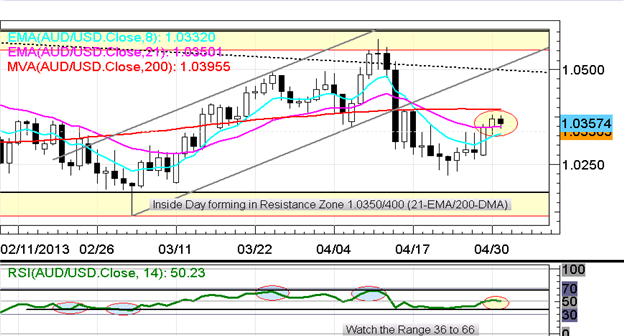 EURUSD_Holds_Under_1.3200_as_Markets_Await_Fed_Today_ECB_Tomorrow_Christopher_Vecchio_body_Picture_3.png, EUR/USD Holds Under $1.3200 as Markets Await...