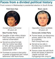 Graphic on the two contenders for South Korea's presidency