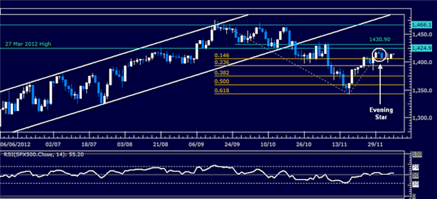 Forex_Analysis_US_Dollar_Shows_Signs_of_Life_SP_500_May_Turn_Lower_body_Picture_3.png, Forex Analysis: US Dollar Shows Signs of Life, S&P 500 May Turn...
