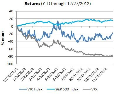 Returns YTD