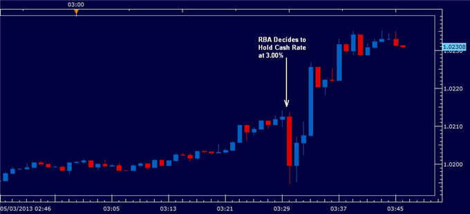 _Australian_Dollar_Higher_as_Rates_on_Hold_Growth_Close_to_Trend__body_RBAMARCH052013.png, Australian Dollar Higher as Rates on Hold, Growth Close to ...