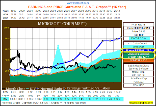 The Dow Hits All Time Highs, But The Truth Is It Remains Cheaply Valued image MSFT1