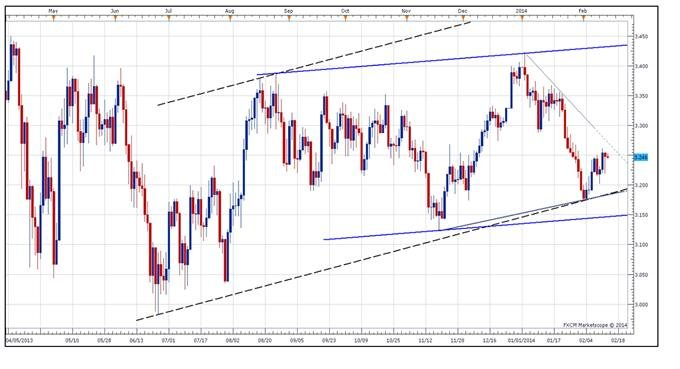 Forex copper live chart