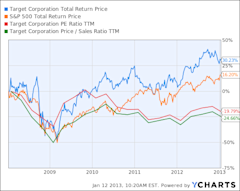 TGT Total Return Price Chart