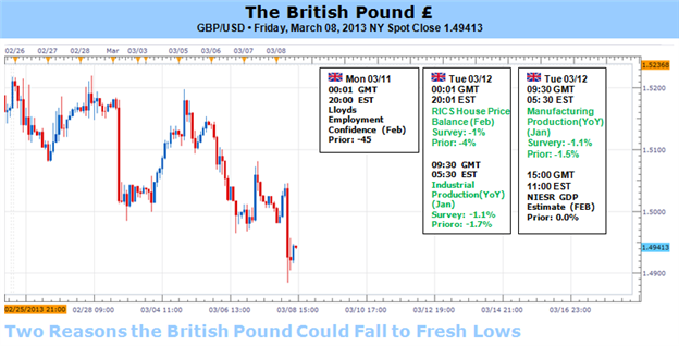 Two_Reasons_the_British_Pound_Could_Fall_to_Fresh_Lows_body_Picture_1.png, Two Reasons the British Pound Could Fall to Fresh Lows