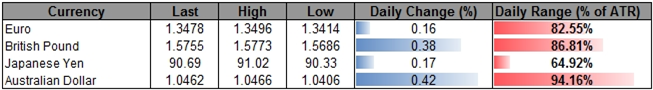 Forex_USDOLLAR_to_Consolidate_Ahead_of_4Q_GDP_FOMC_Rate_Decision_body_ScreenShot202.png, Forex: USDOLLAR to Consolidate Ahead of 4Q GDP, FOMC Rate Decision