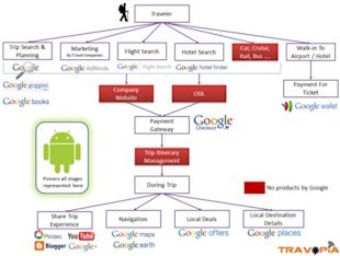 How Google Plans To Dominate The Travel Sphere image google new ecosystem