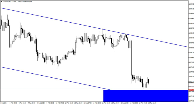 An_AUDNZD_Long_Entry_with_a_Surprise_Twist_body_GuestCommentary_KayeLee_February13A_4.png, An AUD/NZD Long Entry with a Surprise Twist