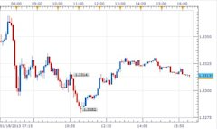 EURO_Moves_After_IMF_Reports_body_20120118_imf.jpg, EURO Moves After IMF Reports