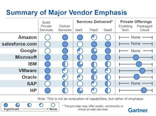 Demystifying Cloud Vendors image summary chart2