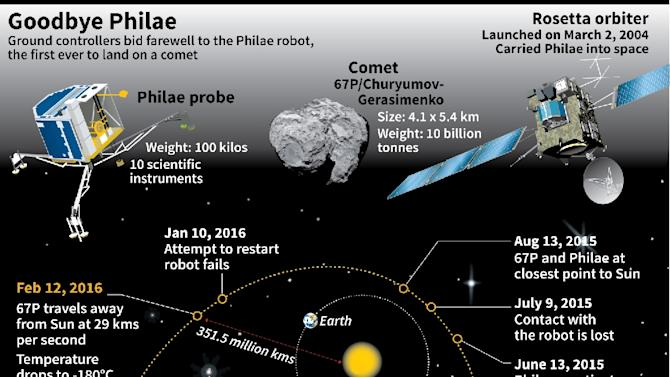 Description of the Philae comet probe, Comet 67P and the Rosetta orbiter, with timeline of the Philae mission