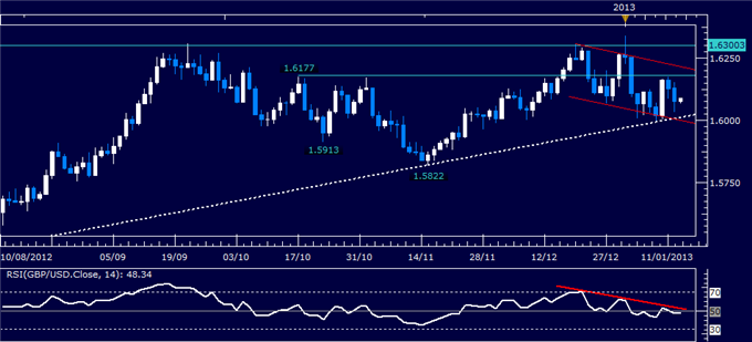 Forex_Analysis_GBPUSD_Classic_Technical_Report_01.15.2013_body_Picture_1.png, Forex Analysis: GBP/USD Classic Technical Report 01.15.2013
