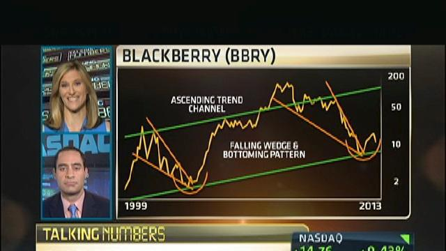 Can BlackBerry Make A Rebound?