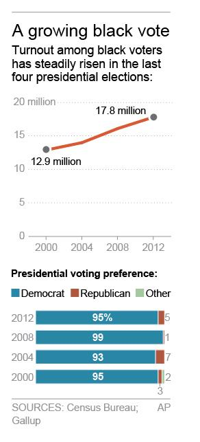 Graphic shows black voter turnout and preference in …