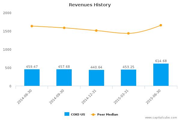 Coca-Cola Bottling Co. Consolidated Earnings Q2, 2015