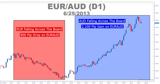 Make_Or_Break_Moment_For_EURAUD_body_Picture_1.png, Make or Break Moment For EURAUD