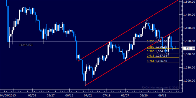 Forex_US_Dollar_Looking_for_Direction_at_Critical_Chart_Threshold_body_Picture_7.png, US Dollar Looking for Direction at Critical Chart Threshold
