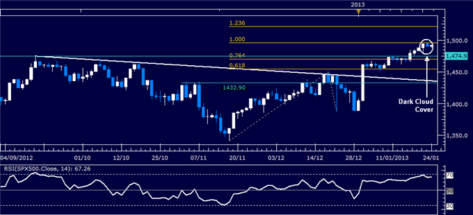 Forex_Analysis_US_Dollar_Rebounds_as_SP_500_Chart_Warns_of_Reversal_body_Picture_3.png, Forex Analysis: US Dollar Rebounds as S&amp;P 500 Chart Warns of Reversal