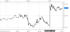 US_Dollar_Gains_After_September_ISM_Manufacturing_Report_Shows_Growth_body_Picture_1.png, US Dollar Gains After September ISM Manufacturing Report Shows Growth