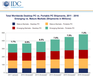 PC shipments slow in Q2, Windows 8 not expected to help