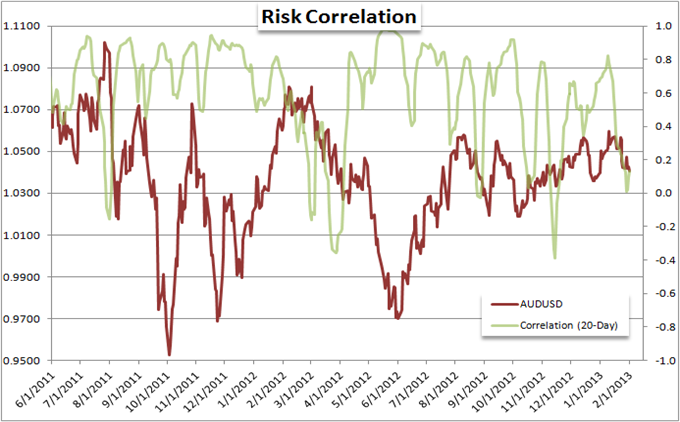 EURUSD_and_Yen_Crosses_Mislead_Measure_of_Risk_Trends_body_Picture_6.png, Forex Strategy: EUR/USD and Yen Crosses Mislead Measure of Risk Trends