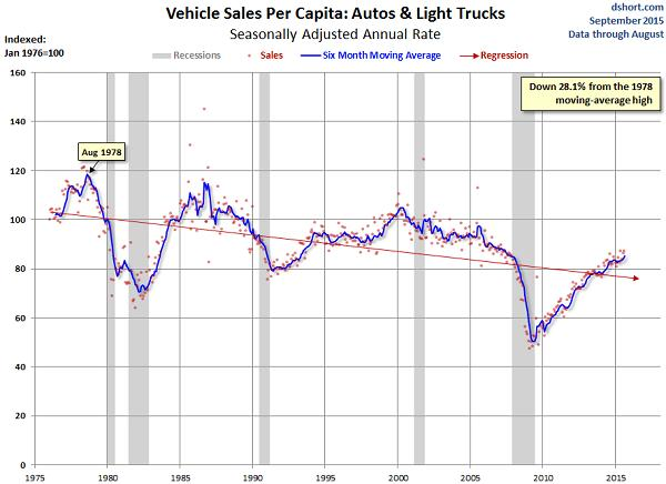 Automakers Are Having a Record Year, but Here's a Trend that Should Worry Them