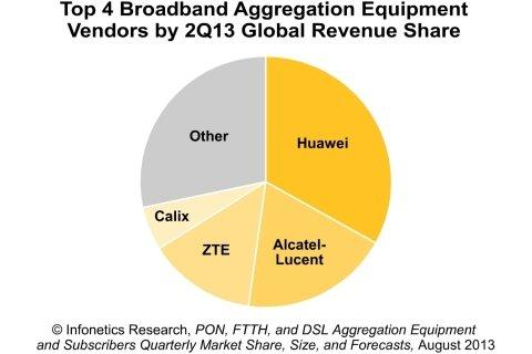 PON Rallies Broadband Aggregation Market in Q2, Reports Infonetics Research