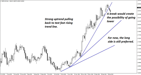 A_Chance_to_Enter_a_Raging_GBPAUD_Uptrend_body_Picture_3.png, A Chance to Enter a Raging GBP/AUD Uptrend